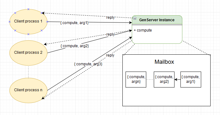 single genserver contention