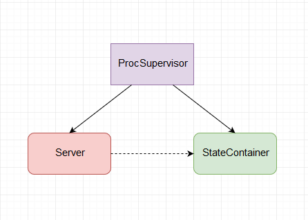 supervision structure diagram
